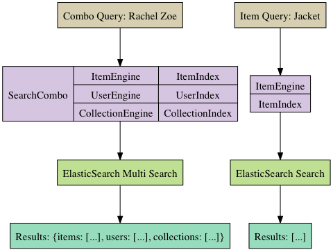 How We Integrated ElasticSearch and Rails at Pose | Andrew